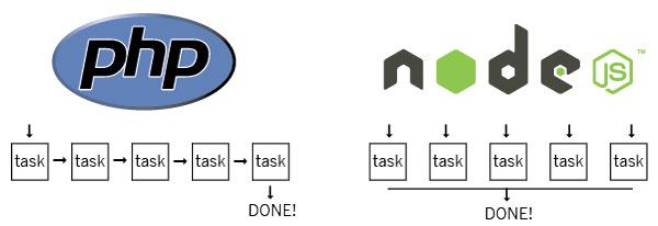 PHP vs. Node.js: An epic battle for developer mind share